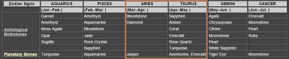 Apr Zodiac Birthstones