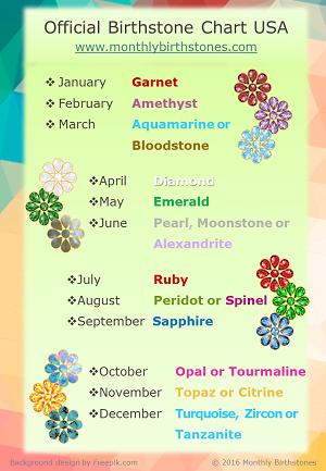 Monthly Birthstones - Official Birthstone Chart